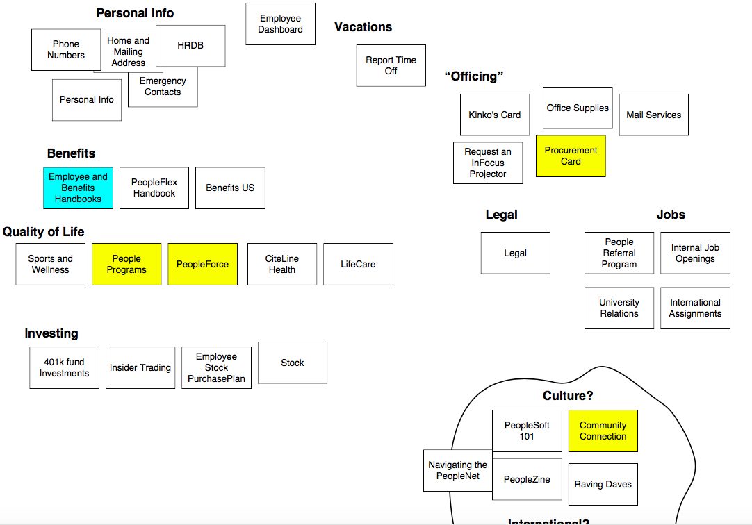 Content Maps. These maps summarise the services of the webpage.